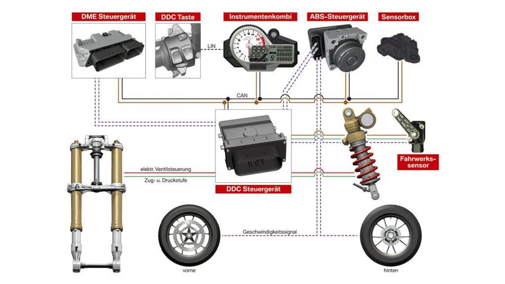 Schemat systemu DDC BMW