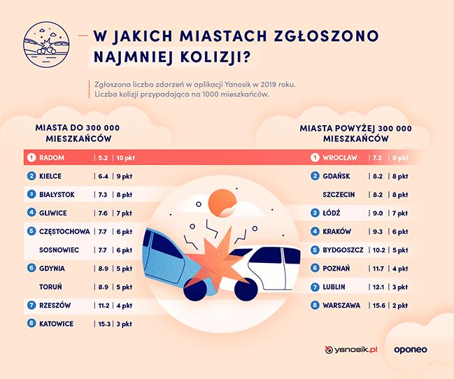 Liczba kolizji polskie miasta 2019